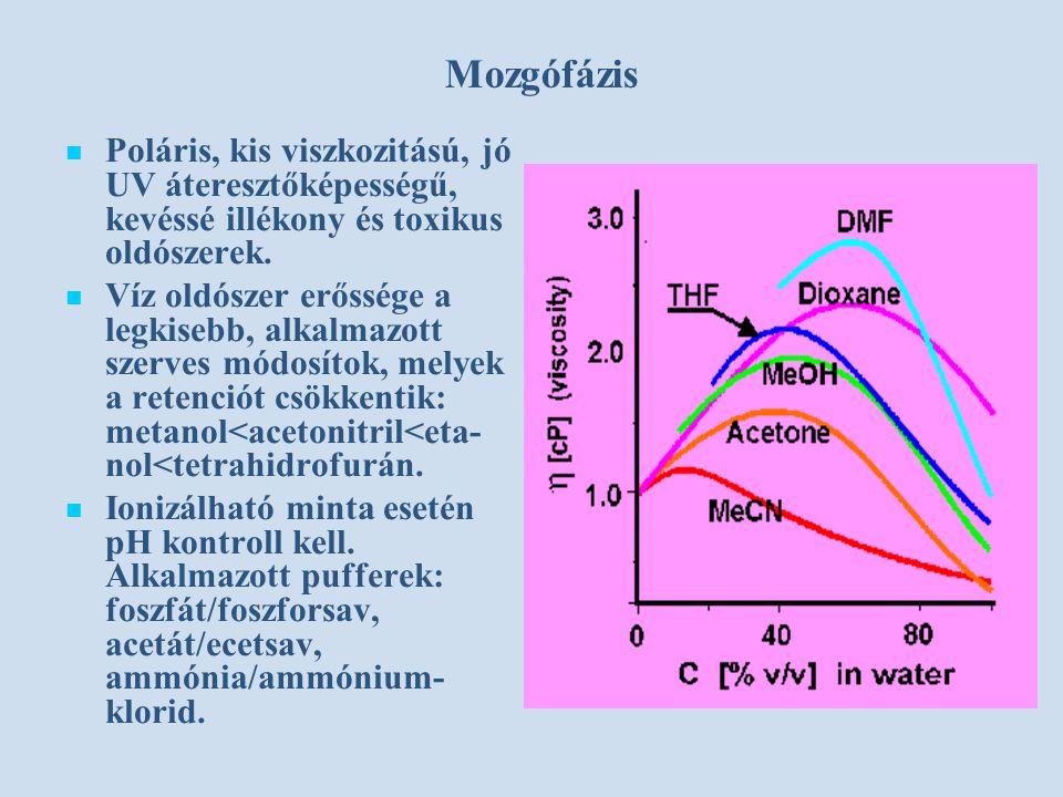 Mozgófázis Poláris, kis viszkozitású, jó UV áteresztőképességű, kevéssé illékony és toxikus oldószerek. Víz oldószer erőssége a legkisebb, alkalmazott