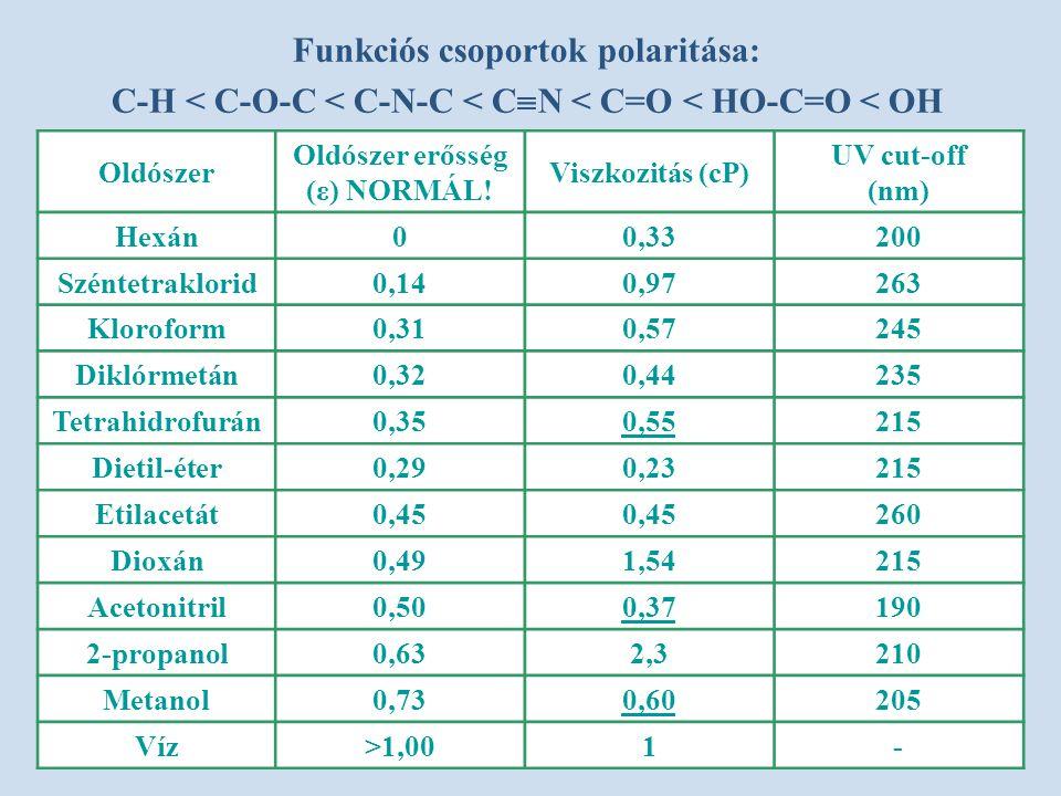 Oldószer Oldószer erősség (ε) NORMÁL! Viszkozitás (cP) UV cut-off (nm) Hexán00,33200 Széntetraklorid0,140,97263 Kloroform0,310,57245 Diklórmetán0,320,