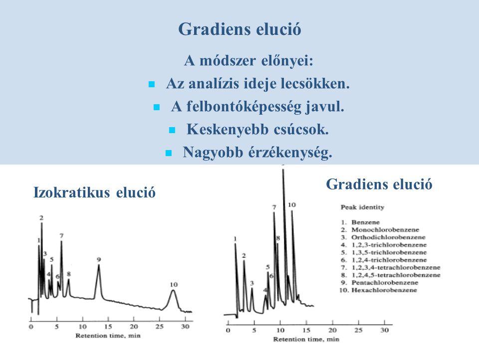 Gradiens elució A módszer előnyei: Az analízis ideje lecsökken.