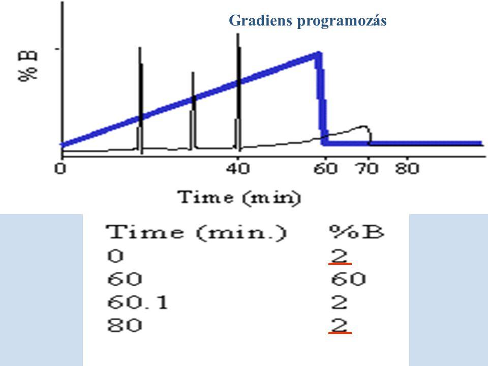 Gradiens programozás