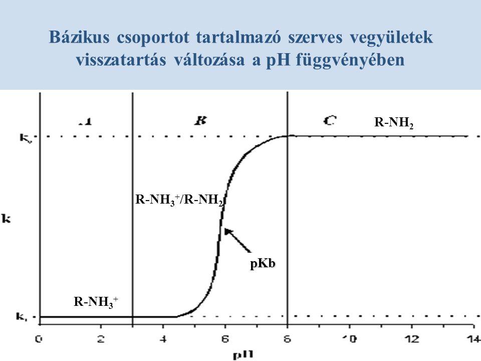 Bázikus csoportot tartalmazó szerves vegyületek visszatartás változása a pH függvényében R-NH 3 + R-NH 3 + /R-NH 2 pKb R-NH 2