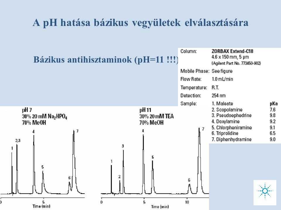 A pH hatása bázikus vegyületek elválasztására Bázikus antihisztaminok (pH=11 !!!)