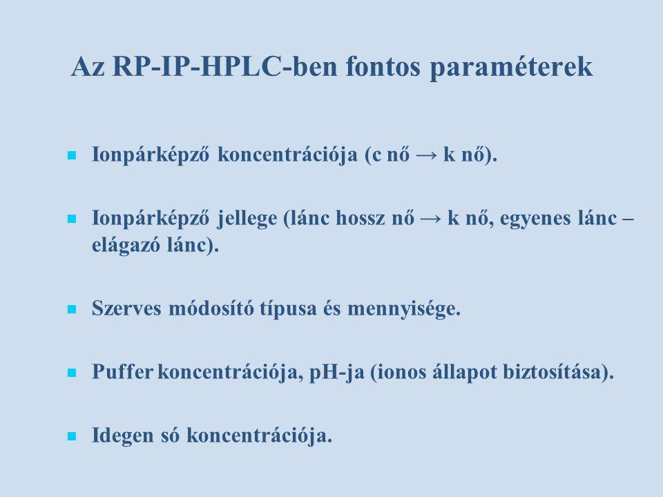 Az RP-IP-HPLC-ben fontos paraméterek Ionpárképző koncentrációja (c nő → k nő). Ionpárképző jellege (lánc hossz nő → k nő, egyenes lánc – elágazó lánc)