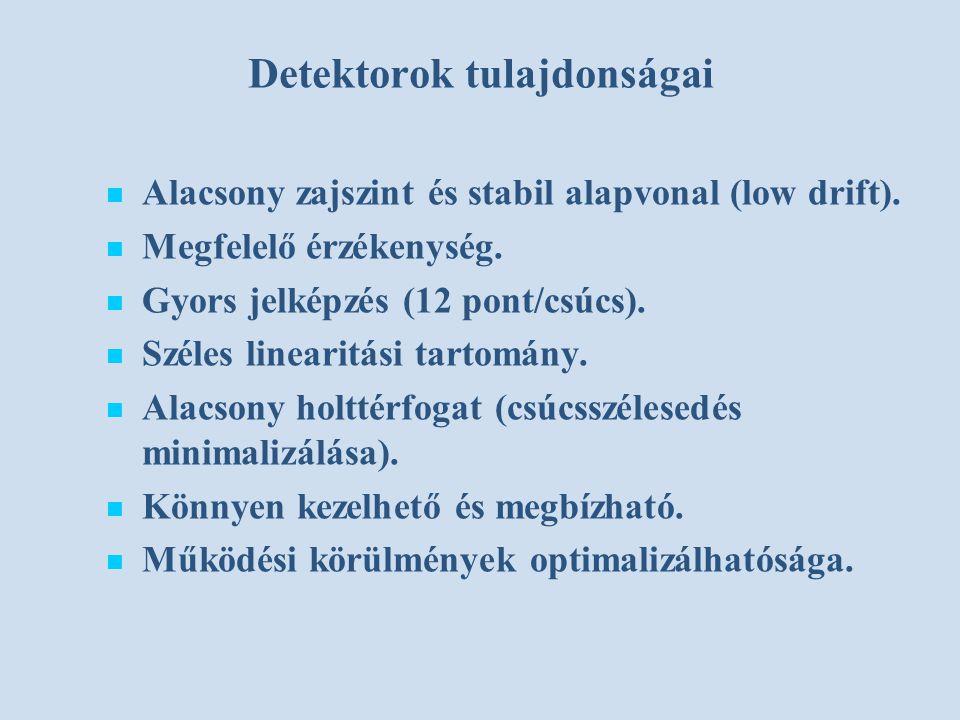 Detektorok tulajdonságai Alacsony zajszint és stabil alapvonal (low drift).