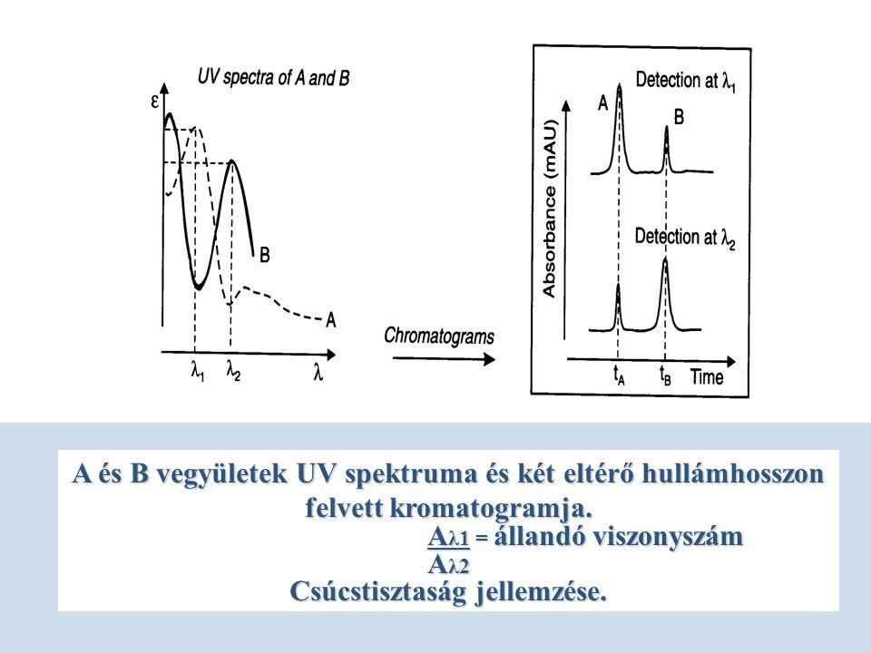 A és B vegyületek UV spektruma és két eltérő hullámhosszon felvett kromatogramja.