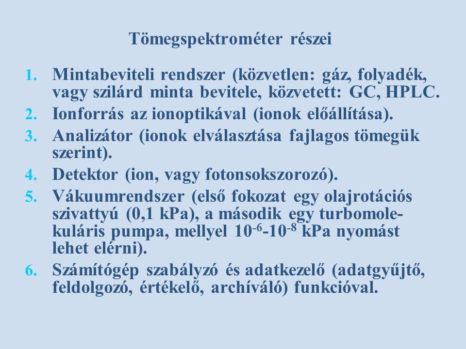 Tömegspektrométer részei 1.1.