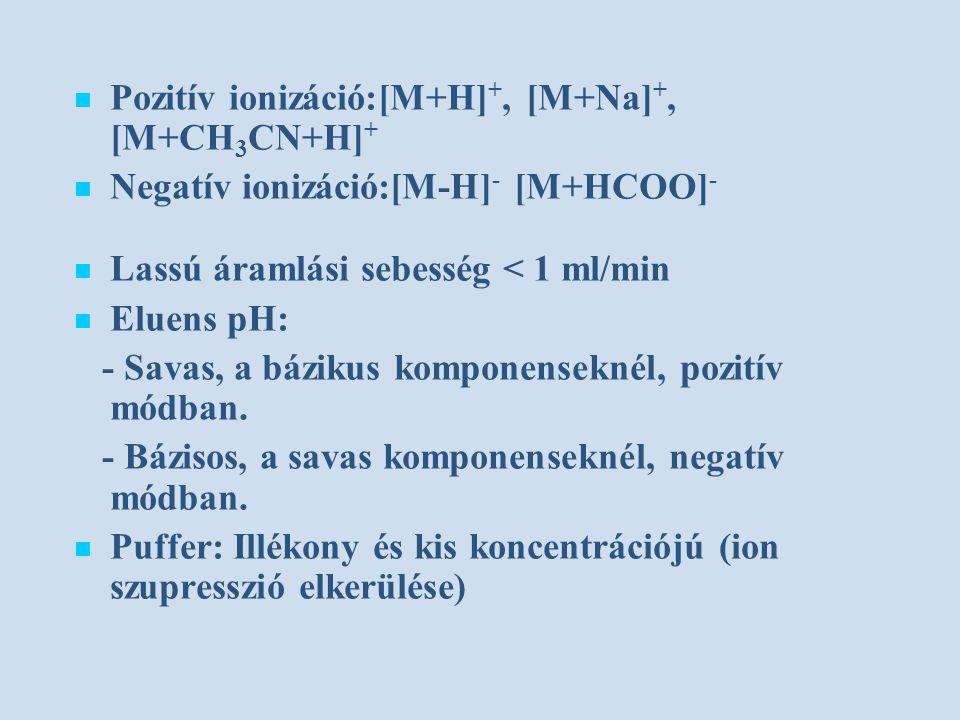 Pozitív ionizáció:[M+H] +, [M+Na] +, [M+CH 3 CN+H] + Negatív ionizáció:[M-H] - [M+HCOO] - Lassú áramlási sebesség < 1 ml/min Eluens pH: - Savas, a bázikus komponenseknél, pozitív módban.