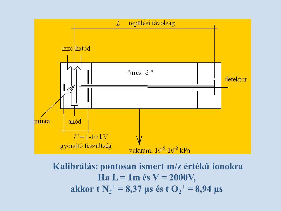 Kalibrálás: pontosan ismert m/z értékű ionokra Ha L = 1m és V = 2000V, akkor t N 2 + = 8,37 μs és t O 2 + = 8,94 μs