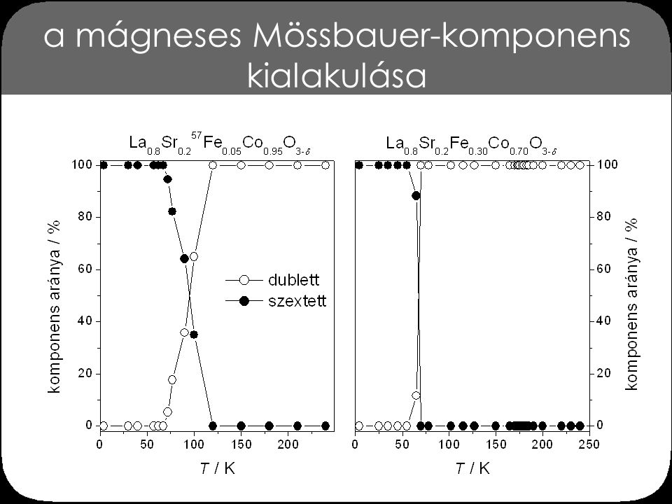 a mágneses Mössbauer-komponens kialakulása