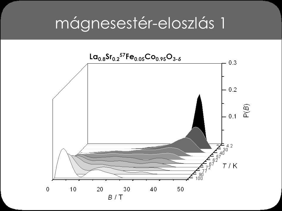mágnesestér-eloszlás 1 La 0.8 Sr 0.2 57 Fe 0.05 Co 0.95 O 3- δ