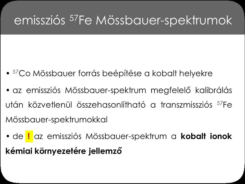 emissziós 57 Fe Mössbauer-spektrumok 57 Co Mössbauer forrás beépítése a kobalt helyekre az emissziós Mössbauer-spektrum megfelelő kalibrálás után közv