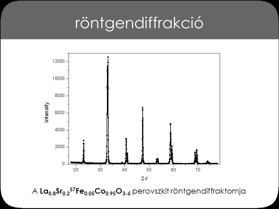 röntgendiffrakció A La 0.8 Sr 0.2 57 Fe 0.05 Co 0.95 O 3- δ perovszkit röntgendiffraktomja