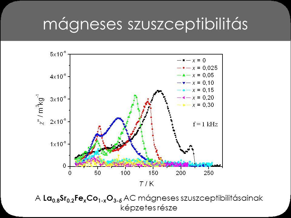 mágneses szuszceptibilitás A La 0.8 Sr 0.2 Fe x Co 1- x O 3- δ AC mágneses szuszceptibilitásainak képzetes része