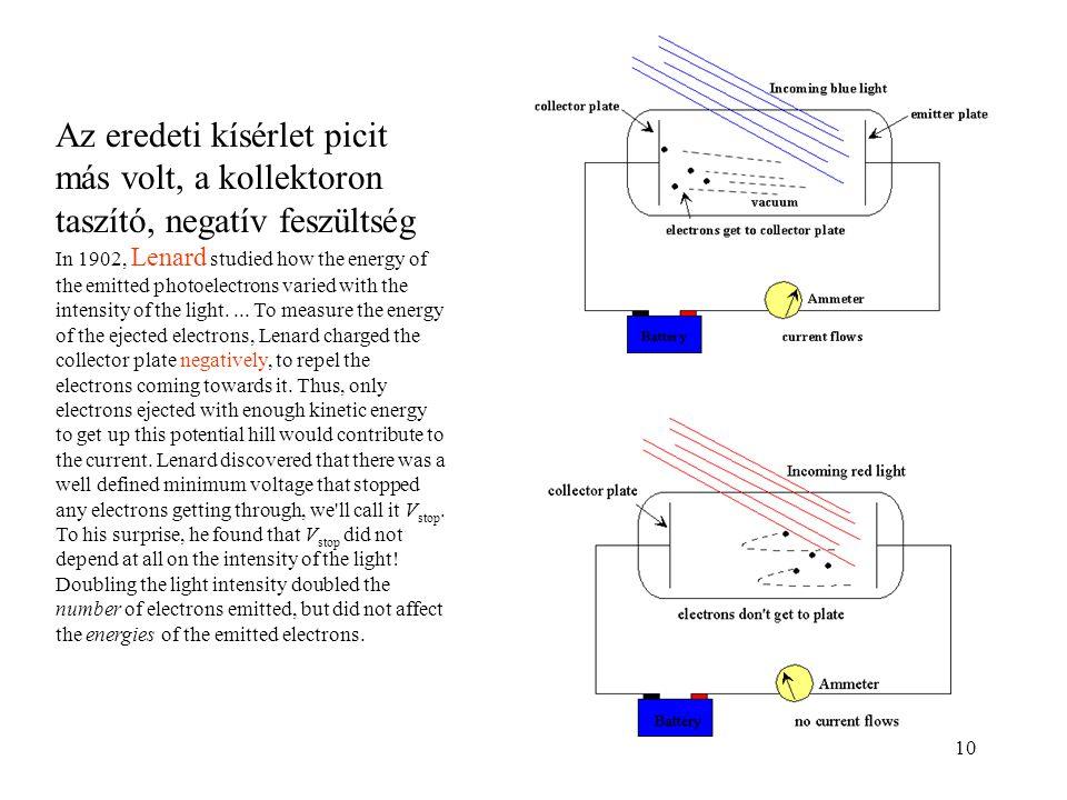 10 Az eredeti kísérlet picit más volt, a kollektoron taszító, negatív feszültség In 1902, Lenard studied how the energy of the emitted photoelectrons