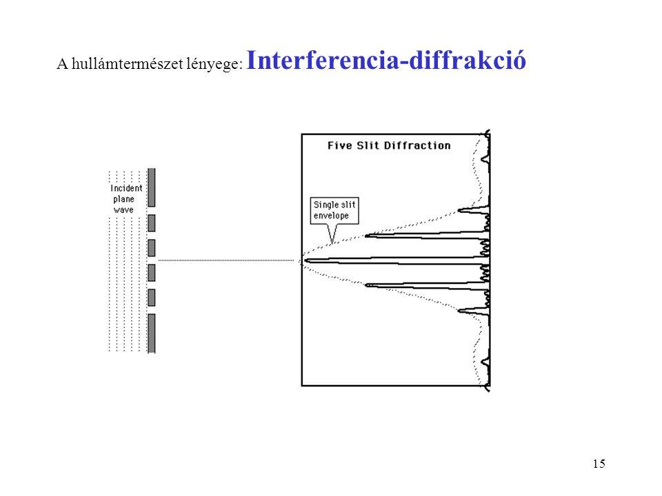 15 A hullámtermészet lényege: Interferencia-diffrakció