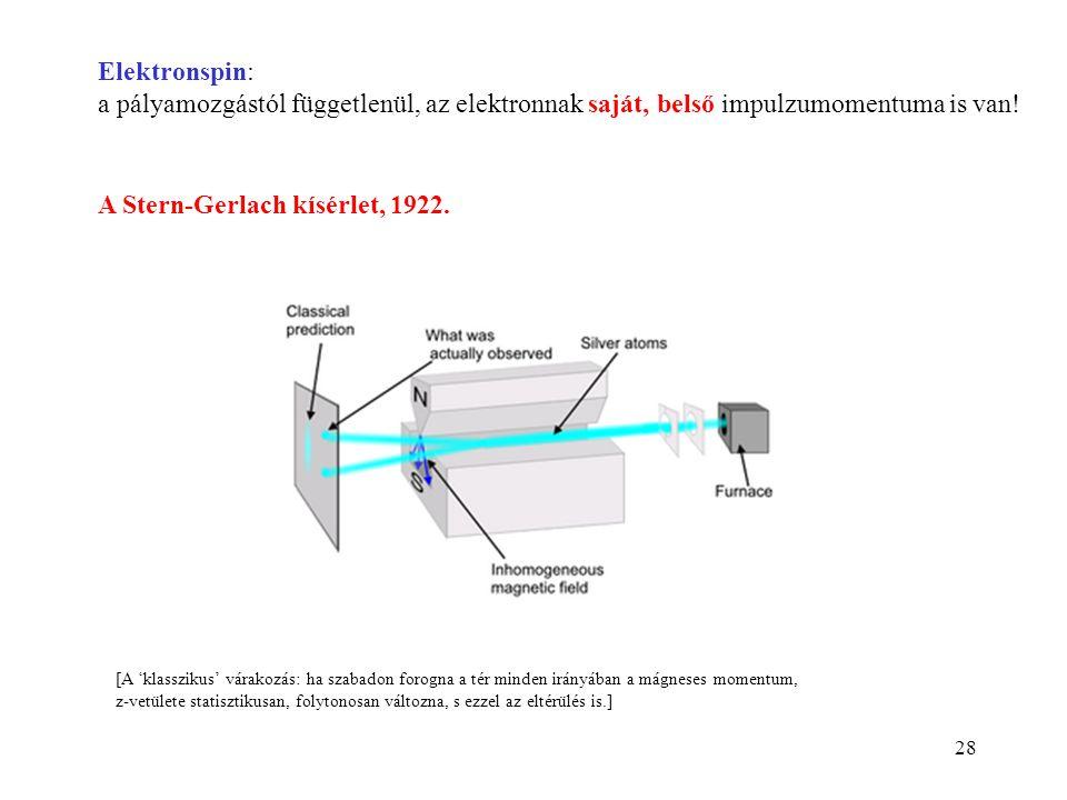 28 Elektronspin: a pályamozgástól függetlenül, az elektronnak saját, belső impulzumomentuma is van! A Stern-Gerlach kísérlet, 1922. [A 'klasszikus' vá