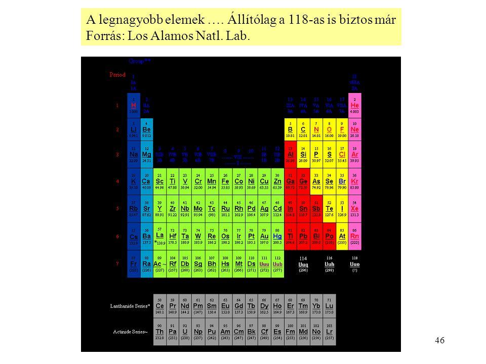 46 A legnagyobb elemek …. Állítólag a 118-as is biztos már Forrás: Los Alamos Natl. Lab.