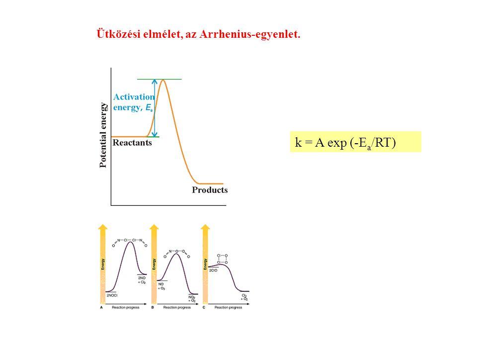 Ütközési elmélet, az Arrhenius-egyenlet. k = A exp (-E a /RT)