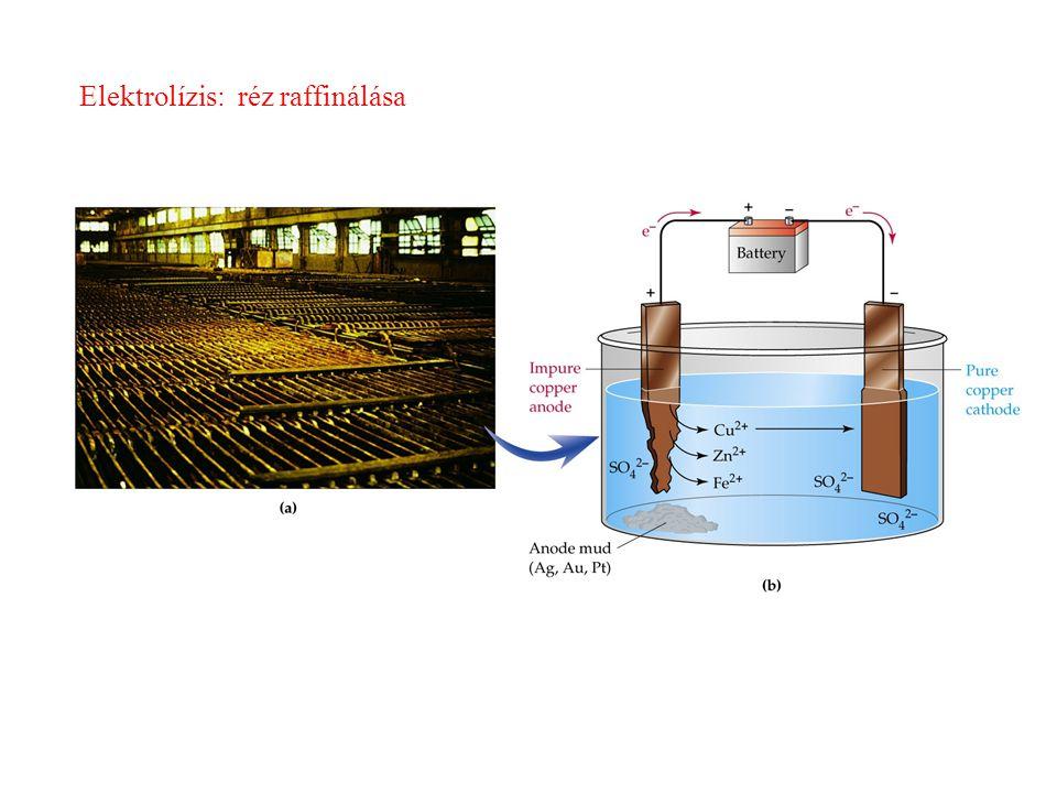 Elektrolízis: réz raffinálása