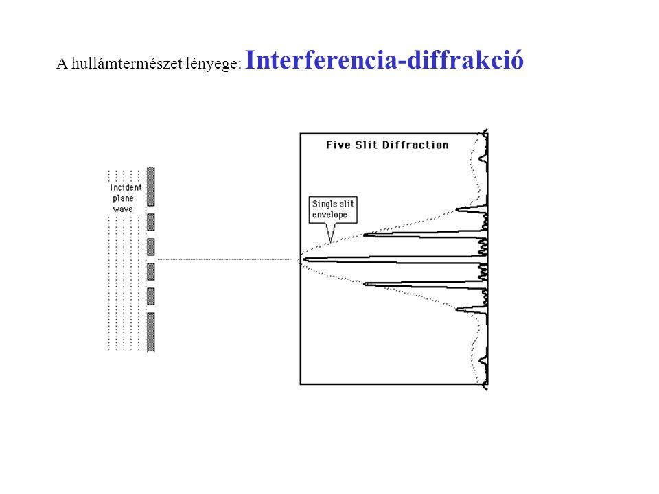 A hullámtermészet lényege: Interferencia-diffrakció