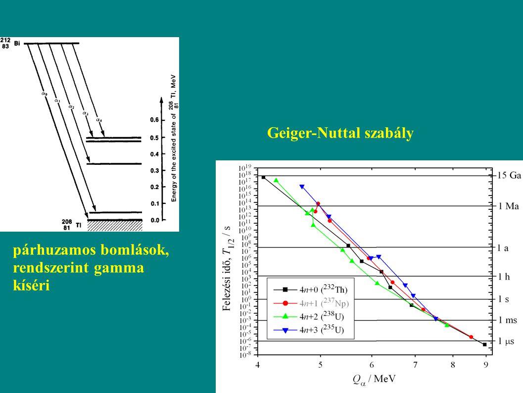 Geiger-Nuttal szabály párhuzamos bomlások, rendszerint gamma kíséri