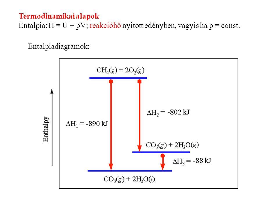 Termodinamikai alapok Entalpia: H = U + pV; reakcióhő nyitott edényben, vagyis ha p = const.