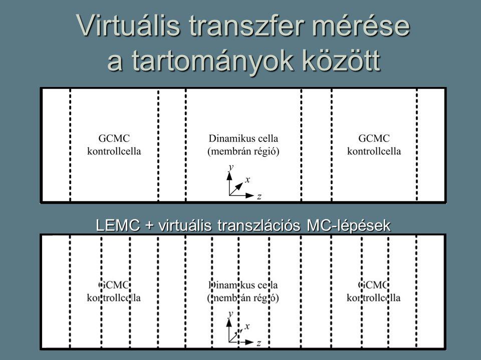 Virtuális transzfer mérése a tartományok között LEMC + virtuális transzlációs MC-lépések