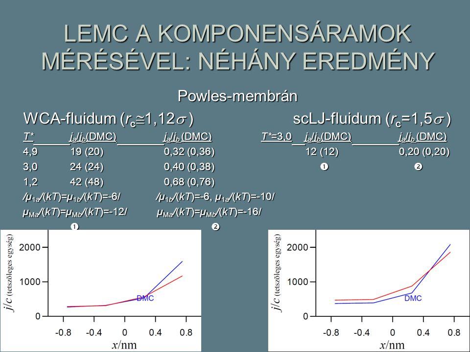 LEMC A KOMPONENSÁRAMOK MÉRÉSÉVEL: NÉHÁNY EREDMÉNY Powles-membrán WCA-fluidum (r c  1,12  ) scLJ-fluidum (r c =1,5  ) T*j a /j b (DMC) j a /j b (DMC) T*=3,0j a /j b (DMC) j a /j b (DMC) 4,919 (20)0,32 (0,36)12 (12)0,20 (0,20) 3,024 (24)0,40 (0,38)   1,242 (48)0,68 (0,76) /µ 1a /(kT)=µ 1b /(kT)=-6/ /µ 1b /(kT)=-6, µ 1a /(kT)=-10/ µ Ma /(kT)=µ Mb /(kT)=-12/ µ Ma /(kT)=µ Mb /(kT)=-16/ 