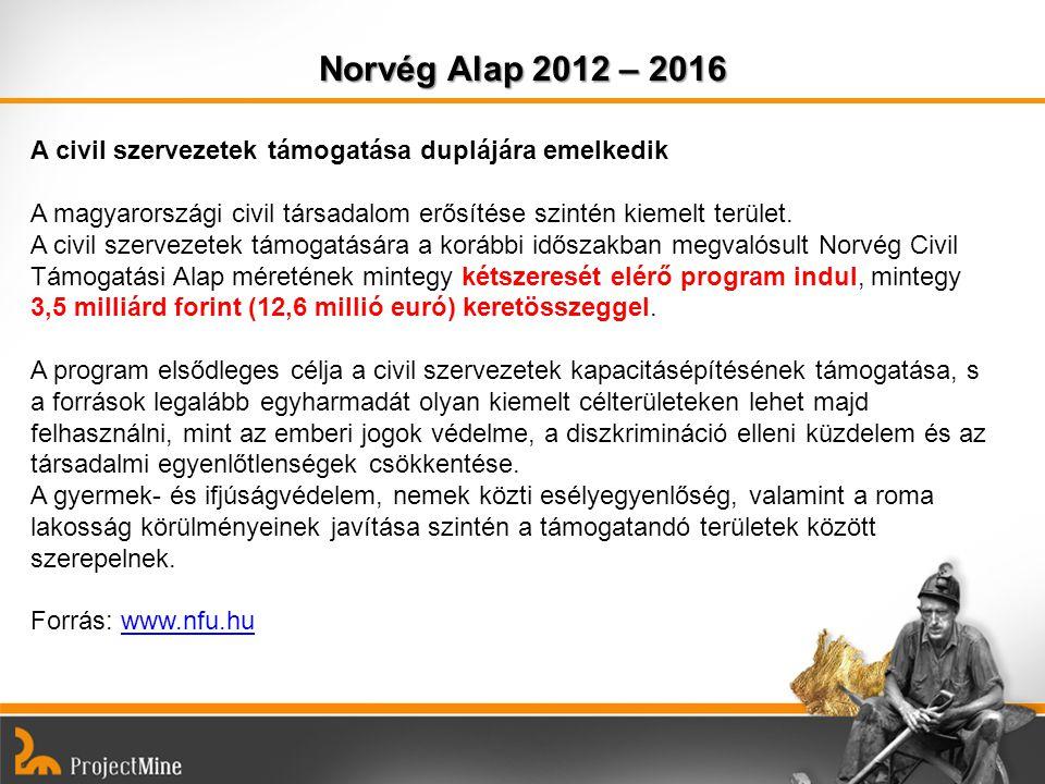Norvég Alap 2012 – 2016 A civil szervezetek támogatása duplájára emelkedik A magyarországi civil társadalom erősítése szintén kiemelt terület. A civil