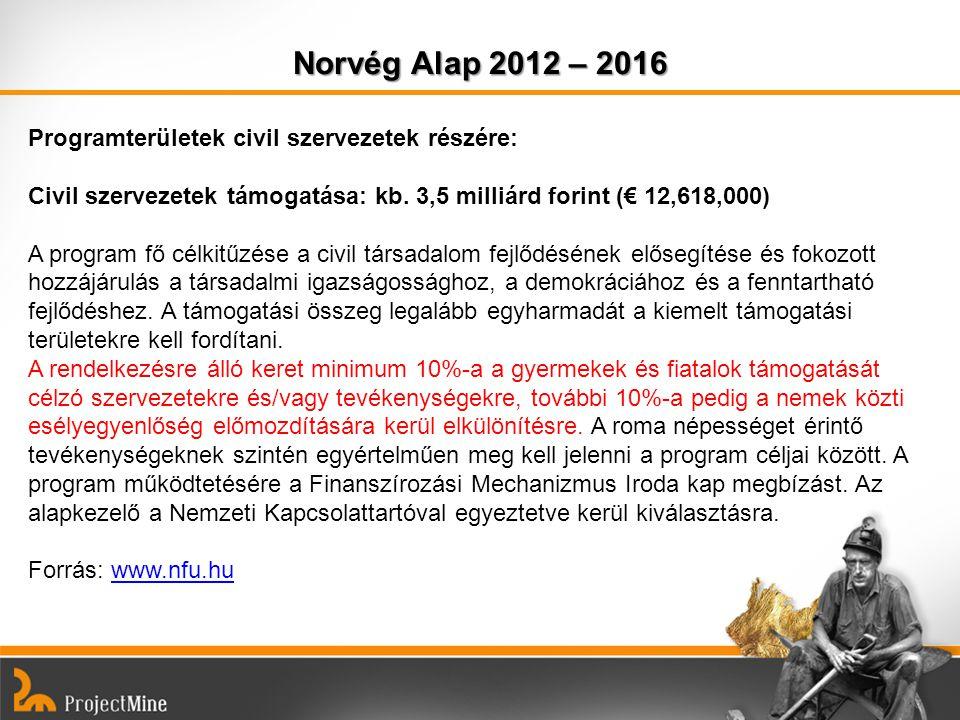 Norvég Alap 2012 – 2016 Programterületek civil szervezetek részére: Civil szervezetek támogatása: kb. 3,5 milliárd forint (€ 12,618,000) A program fő