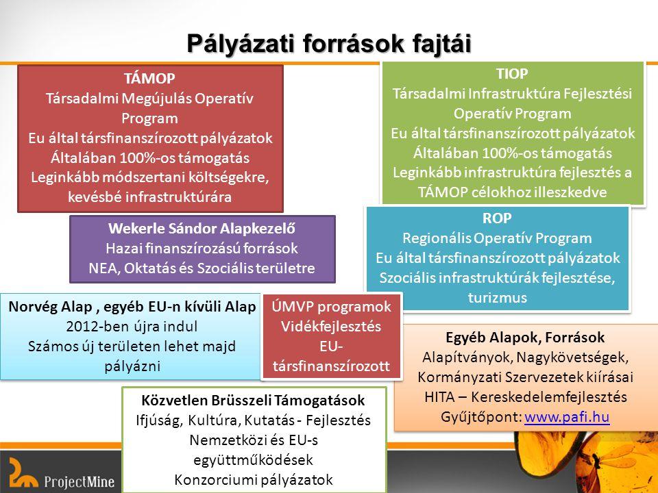 Norvég Alap 2012 – 2016 Programterületek civil szervezetek részére: Népegészségügyi kezdeményezések: kb.