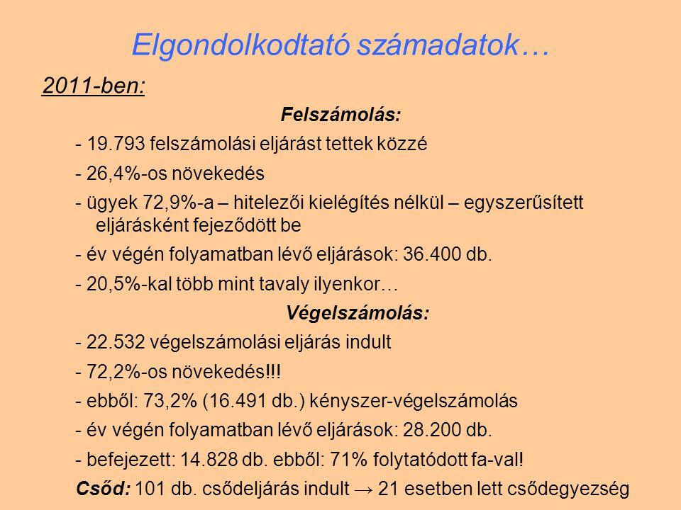 Elgondolkodtató számadatok… 2011-ben: Felszámolás: - 19.793 felszámolási eljárást tettek közzé - 26,4%-os növekedés - ügyek 72,9%-a – hitelezői kielég