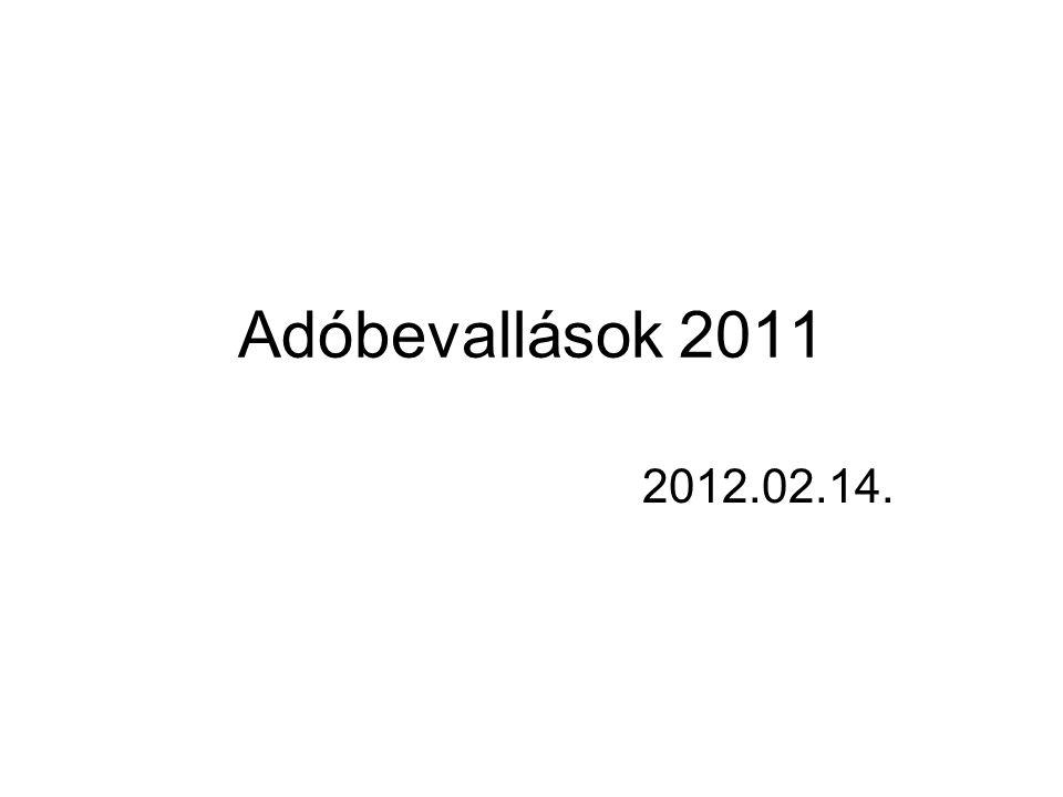 Adóbevallások 2011 2012.02.14.