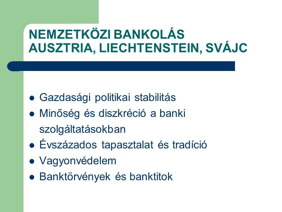 NEMZETKÖZI BANKOLÁS AUSZTRIA, LIECHTENSTEIN, SVÁJC Gazdasági politikai stabilitás Minőség és diszkréció a banki szolgáltatásokban Évszázados tapasztal