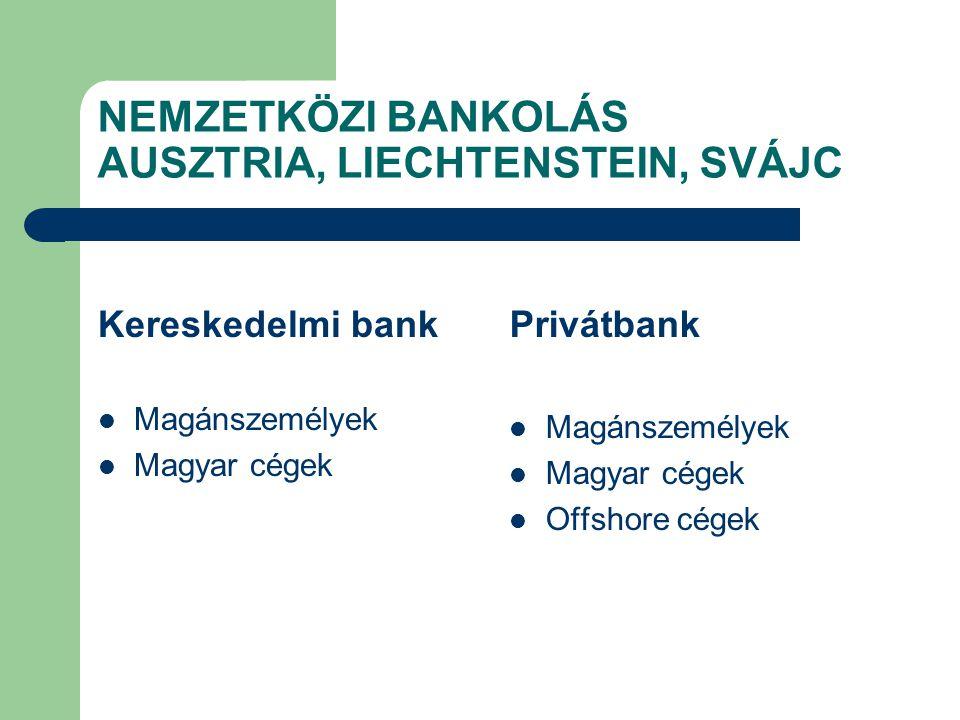 NEMZETKÖZI BANKOLÁS AUSZTRIA, LIECHTENSTEIN, SVÁJC Kereskedelmi bank Magánszemélyek Magyar cégek Privátbank Magánszemélyek Magyar cégek Offshore cégek