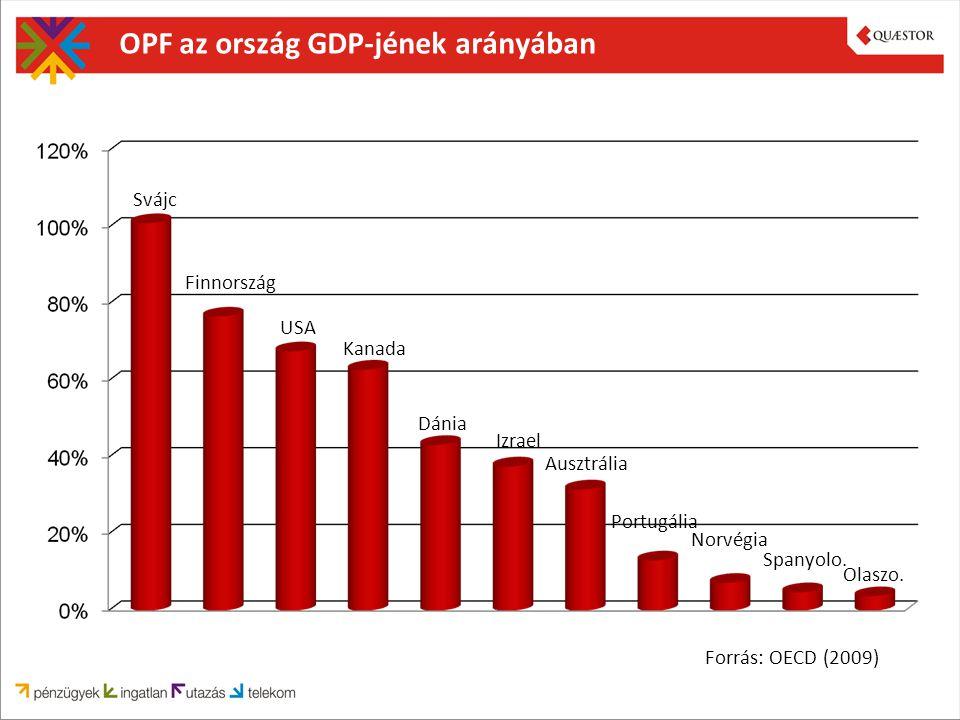 OPF az ország GDP-jének arányában Forrás: OECD (2009) Svájc Finnország USA Kanada Dánia Izrael Ausztrália Portugália Norvégia Spanyolo.
