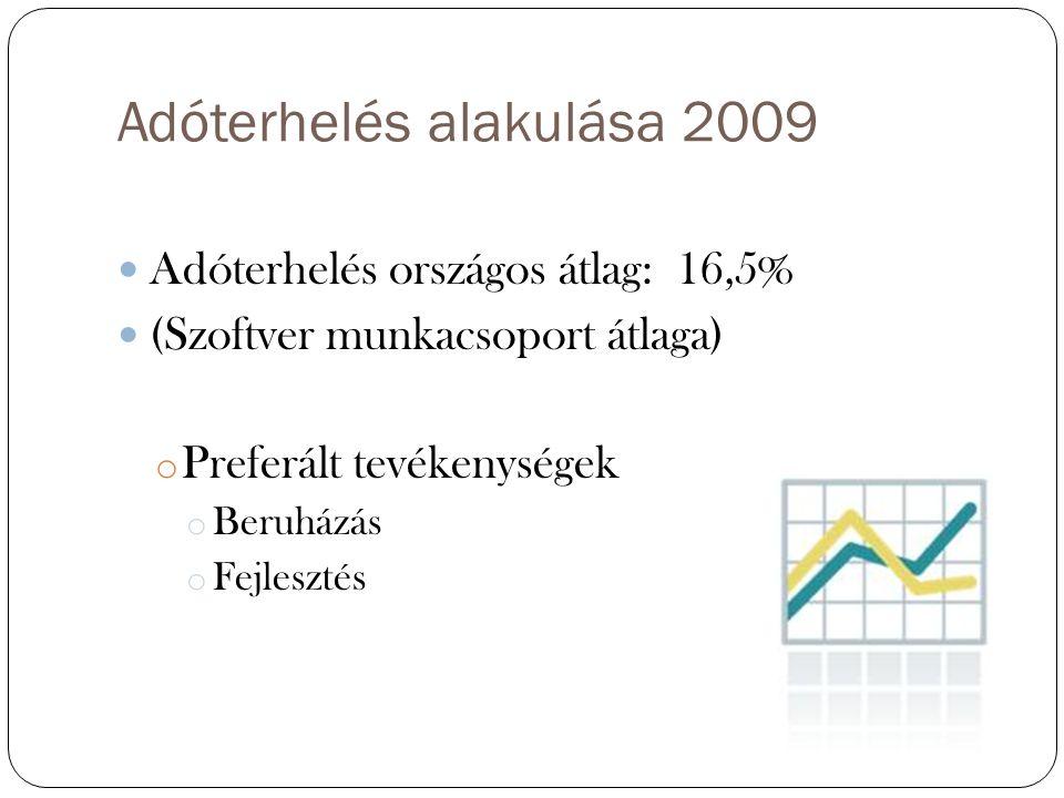 Adóterhelés alakulása 2009 Adóterhelés országos átlag: 16,5% (Szoftver munkacsoport átlaga) o Preferált tevékenységek o Beruházás o Fejlesztés