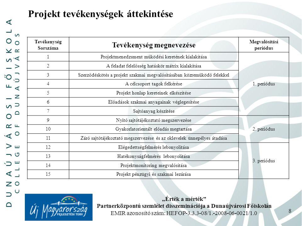 """""""Érték a mérték Partnerközpontú szemlélet disszeminációja a Dunaújvárosi Főiskolán EMIR azonosító szám: HEFOP-3.3.3-08/1.-2008-06-0021/1.0 8 Projekt tevékenységek áttekintése Tevékenység Sorszáma Tevékenység megnevezése Megvalósítási periódus 1 Projektmenedzsment működési keretének kialakítása 1."""