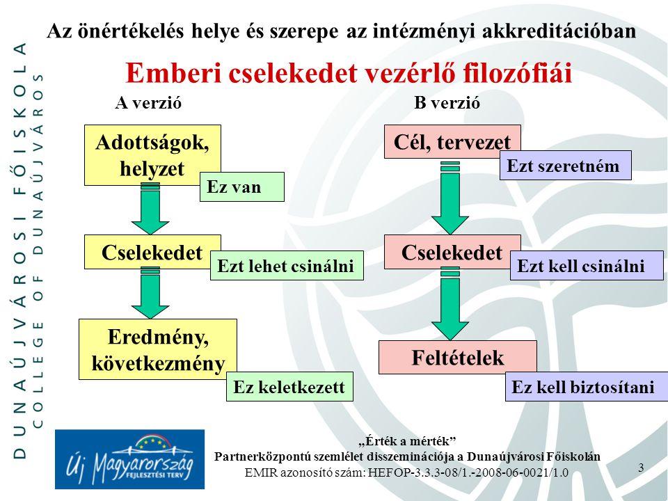 """""""Érték a mérték Partnerközpontú szemlélet disszeminációja a Dunaújvárosi Főiskolán EMIR azonosító szám: HEFOP-3.3.3-08/1.-2008-06-0021/1.0 24 Az önértékelés helye és szerepe az intézményi akkreditációban Belső működés (fejlődés) megítélése E szinten történő minősítés célja hármas: egyrészt állapot tükrözés (most hol állunk, mi jó-mi rossz), másrészt a múlt időszak változtatási (fejlesztési, javítási) feladatok eredményeinek, hatásainak értékelése, harmadrészt a jövő minőségjavító, fejlesztő feladatainak a kijelölése."""