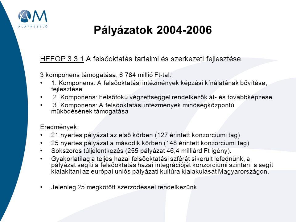 Pályázatok 2004-2006 HEFOP 3.3.1 A felsőoktatás tartalmi és szerkezeti fejlesztése 3 komponens támogatása, 6 784 millió Ft-tal: 1.