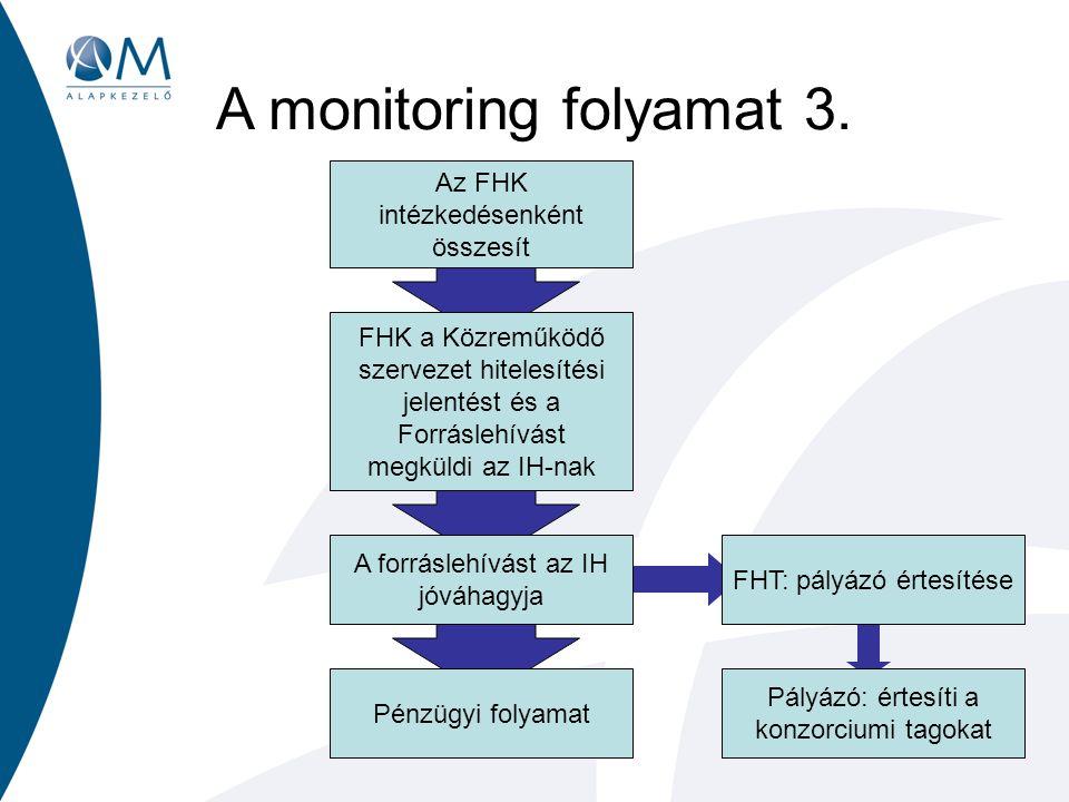 A forráslehívást az IH jóváhagyja FHK a Közreműködő szervezet hitelesítési jelentést és a Forráslehívást megküldi az IH-nak A monitoring folyamat 3.