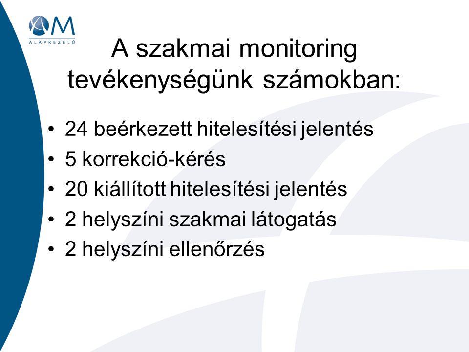 A szakmai monitoring tevékenységünk számokban: 24 beérkezett hitelesítési jelentés 5 korrekció-kérés 20 kiállított hitelesítési jelentés 2 helyszíni szakmai látogatás 2 helyszíni ellenőrzés