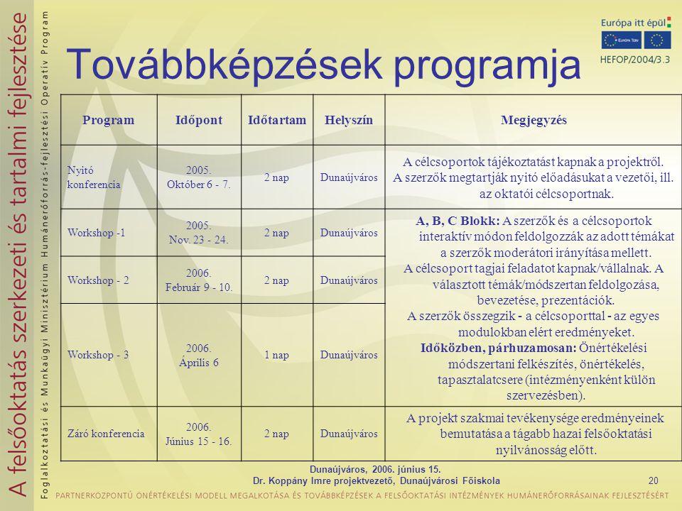 Dunaújváros, 2006. június 15. Dr. Koppány Imre projektvezető, Dunaújvárosi Főiskola20 Továbbképzések programja ProgramIdőpontIdőtartamHelyszínMegjegyz