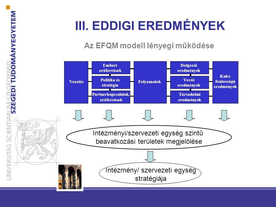 Az EFQM modell lényegi működése se Vezetés Emberi erőforrások Politika és stratégia Partnerkapcsolatok, erőforrások Folyamatok Dolgozói eredmények Vev