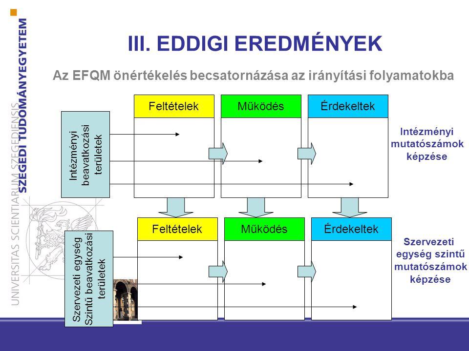 Az EFQM önértékelés becsatornázása az irányítási folyamatokba III. EDDIGI EREDMÉNYEK Intézményi beavatkozási területek FeltételekMűködésÉrdekeltek Int