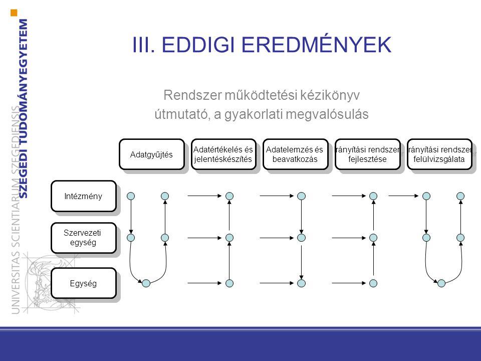 III. EDDIGI EREDMÉNYEK Rendszer működtetési kézikönyv útmutató, a gyakorlati megvalósulás Adatgyűjtés Adatértékelés és jelentéskészítés Adatértékelés
