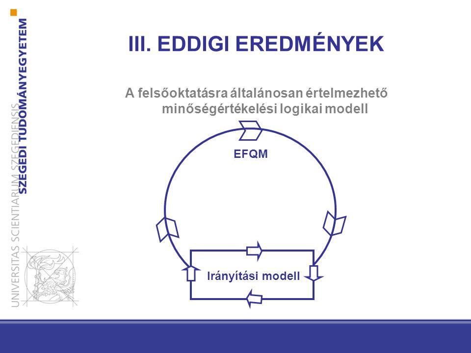 III. EDDIGI EREDMÉNYEK A felsőoktatásra általánosan értelmezhető minőségértékelési logikai modell EFQM Irányítási modell