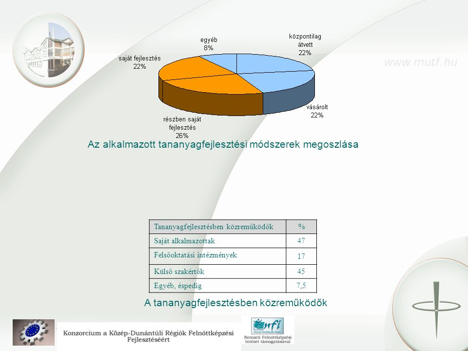 Az alkalmazott tananyagfejlesztési módszerek megoszlása Tananyagfejlesztésben közreműködők% Saját alkalmazottak47 Felsőoktatási intézmények 17 Külső szakértők45 Egyéb, éspedig7,5 A tananyagfejlesztésben közreműködők