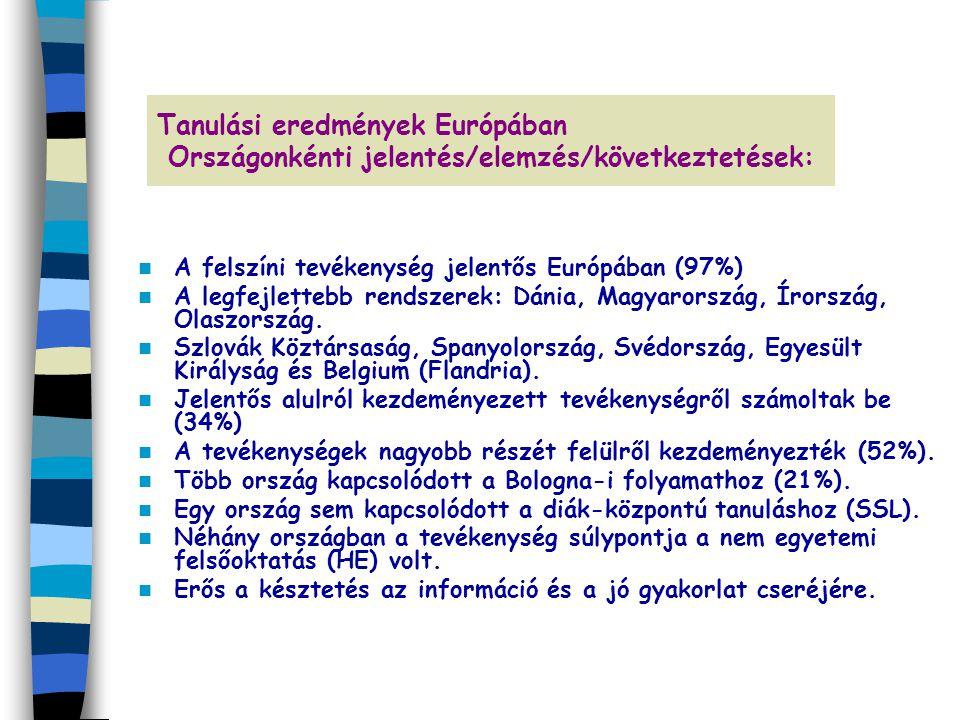 Tanulási eredmények Európában Országonkénti jelentés/elemzés/következtetések: A felszíni tevékenység jelentős Európában (97%) A legfejlettebb rendszer