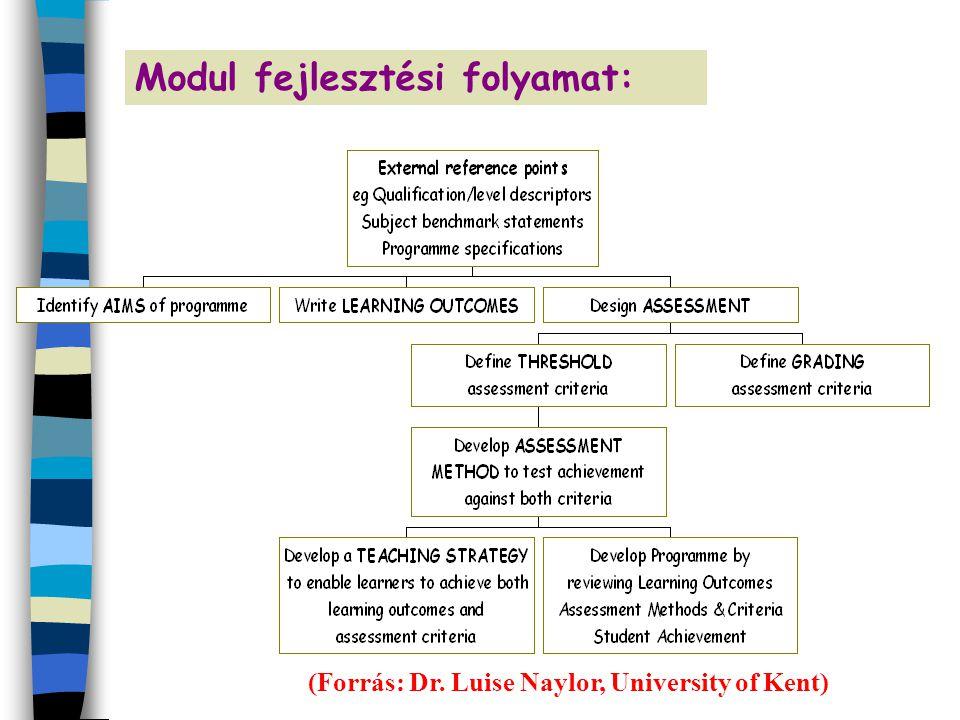 Modul fejlesztési folyamat: (Forrás: Dr. Luise Naylor, University of Kent)